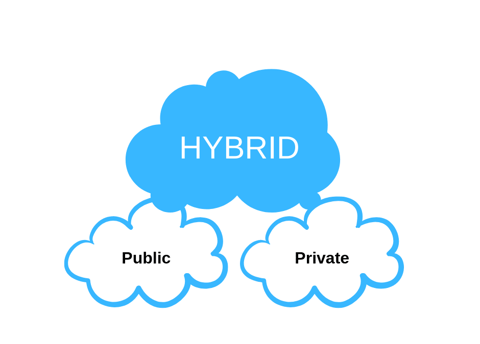 Private vs. Public and what on earth is Hybrid; which suits your business?